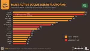 Most active social media platforms in Saudi Arabia